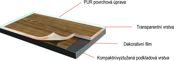 Prvotřídní kvalita vinylové podlahy